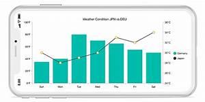 Xamarin Combination Chart Graph Mixed Chart Graph