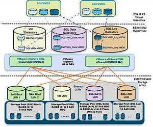 Cisco Solution For Emc Vspex Microsoft Sql 2014