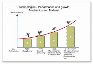 A Journey of Change in the Aircraft Industry