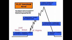 Creative Plot Diagram Example