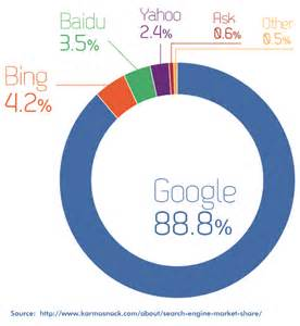 Google Internet Search Engine