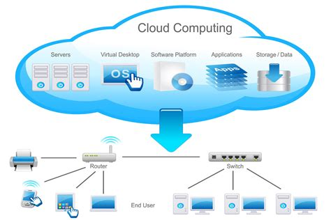 cloud computing what is cloud computing 3 it pro