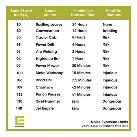 noise exposure limits everything you need to