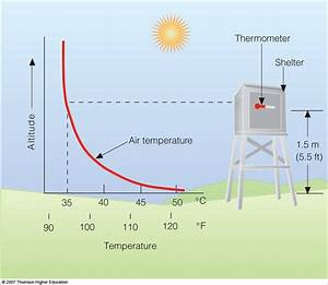 Factors Affecting Daytime Warming And Temperature At The