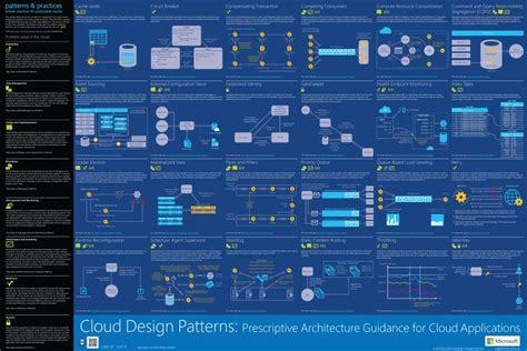 cloud design patterns azure infographics cloud design patterns