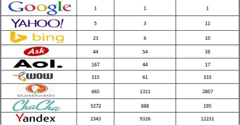 World Best Search Engine Top 10 Search Engines In The World Blogtlog