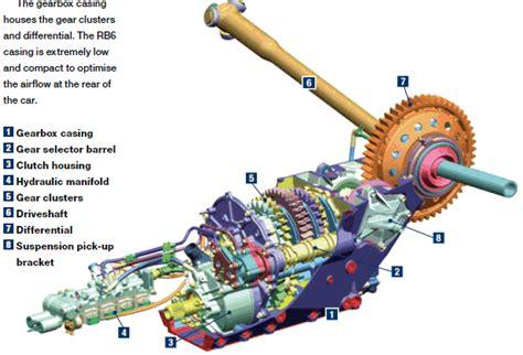 Formula 1 Cars Evolution, Design And Components