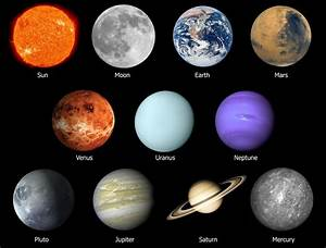 Astrological Planets | Meanings | Traits | Zodiac Signs