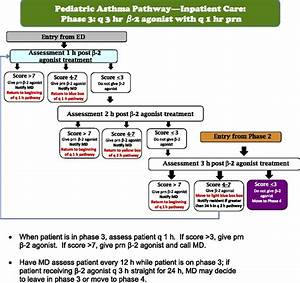 Nurse-Driven Clinical Pathway for Inpatient Asthma: A ...
