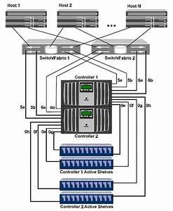 Netapp Hardware Connection