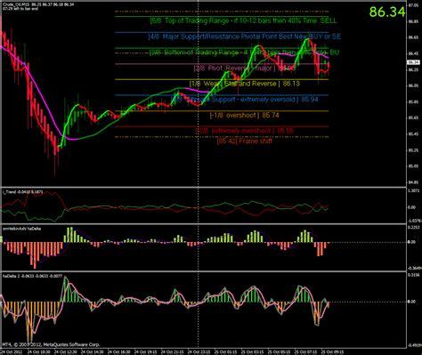 convert mt indicator  mt mt technical indicators