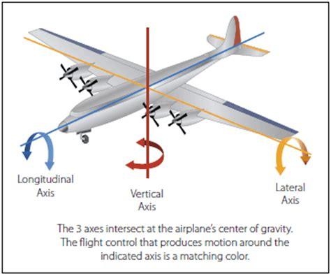 axes   aircraft