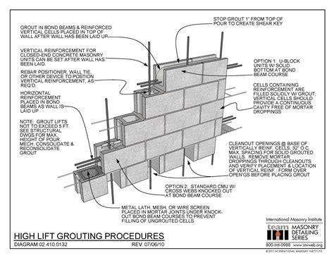 02.410.0132: High Lift Grouting Procedures   International