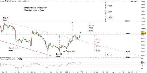 Bitcoin price prediction on monday, may, 17: Bitcoin Weekly Price Forecast: BTC/USD Eyes Testing ...