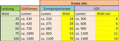Led Watt Umrechnung by Led Len Lumen Umrechnung Rockydurhamwatt Halogen