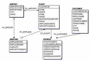 Er Diagram Of Airline Reservation System