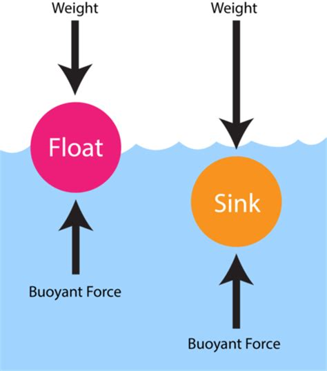 why do things sink or float buoyancy ck 12 foundation