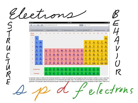 d and d table periodic table of elements blocks images periodic table