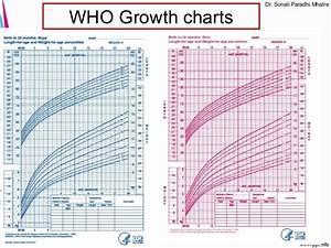 Neonatology Basics Gestation Birth Weight