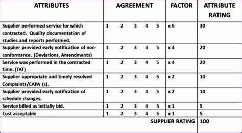 10 Supplier Performance Measurement Template Excel
