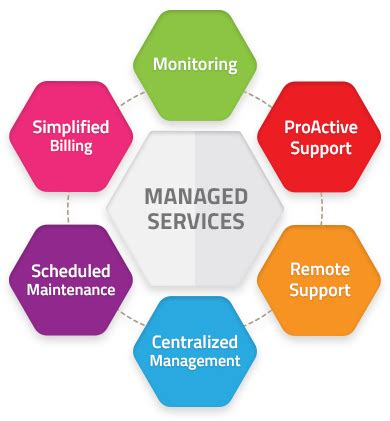 Managed Service Provider (msp) Definition