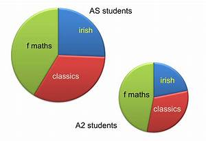 Median Don Steward Mathematics Teaching  Comparative Pie