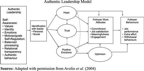 visual depiction   authentic leadership  impact