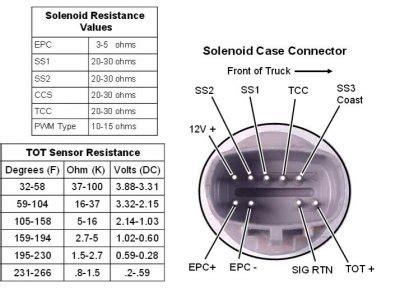 Eod Transmission Wiring Diagram