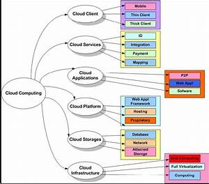 2 Photo Of 21 For Cloud Computing Architecture Diagram Ppt