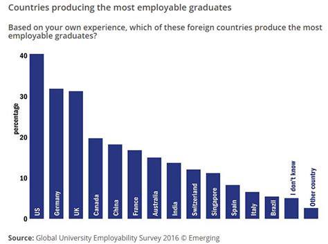 top universities  world  providing employment