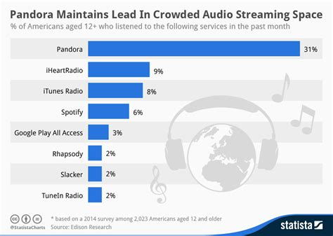 spotify phone number usa itunes radio beats out spotify but pandora still leads