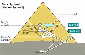 Great Pyramid Void  Secret Chamber Discovered In Giza