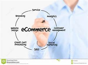 E-commerce Diagram Structure Stock Photography