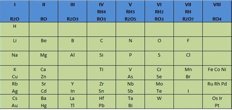 tabla peri 243 dica de mendeleiev y meyer 1969 tabla periodica