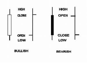 How To Understand Candlestick Chart Candlesticks Vs Bar Charts Working Money