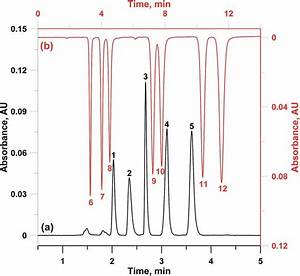 Chromatograms Of  A  Aromatic Acids And  B  Nucleosides Onto