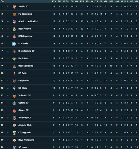 La Liga table LATEST standings: Barcelona one point off ...