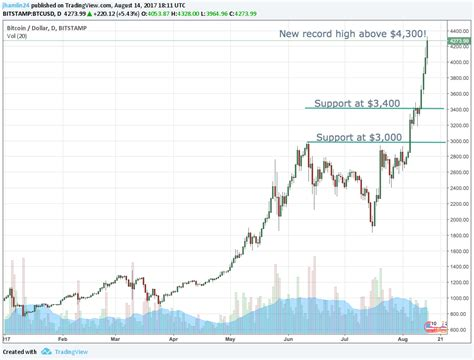 With bitcoin's rise in value and popularity, the technology that makes bitcoin possible was started being leveraged for a number of use cases, leading to the emergence of crypto assets as an asset. Why The Bitcoin Price Could Top $1 Million | Gold Stock Bull