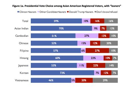 Asian-American Voters Are Diverse But Unified Against ...