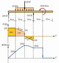 Hd wallpapers shear force and bending moment diagram calculator hd wallpapers shear force and bending moment diagram calculator ccuart Images