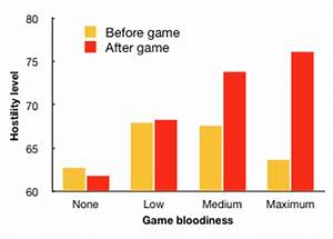 The bloodier the game, the more hostile the gamer ...