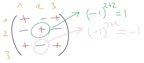 laplacescher entwicklungssatz beweis mathelounge