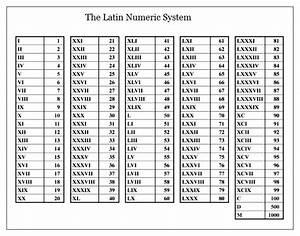 Roman Numerals Table Chart 1 To 500