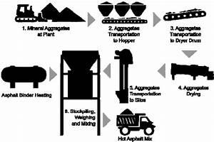 Process Diagram For Hot Asphalt Mix Production
