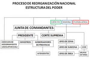 proceso de reorganizaci 243 n nacional la