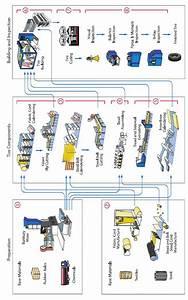 Tire Construction Line  19
