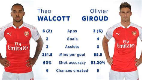 Theo Walcott or Olivier Giroud - who should be Arsenal's ...