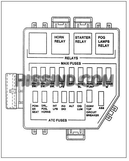 Ford Mustang Fuse Box Relay Diagram Under Hood