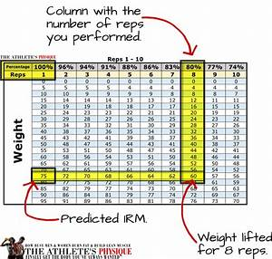 1rm Calculator  Tables To Easily Calculate Your One Rep Max