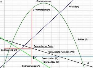 Umsatzmaximum Berechnen : cournotscher punkt wikipedia ~ Themetempest.com Abrechnung